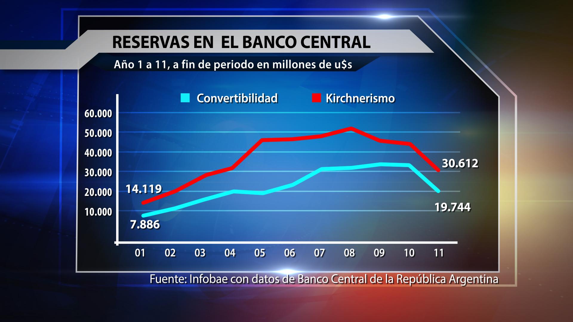 Reservas en el Banco Central