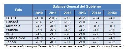 balance general del gobierno