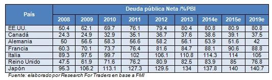 deuda publica neta