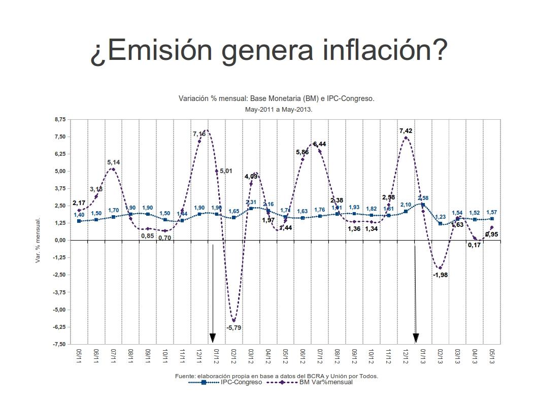 emision genera inflacion