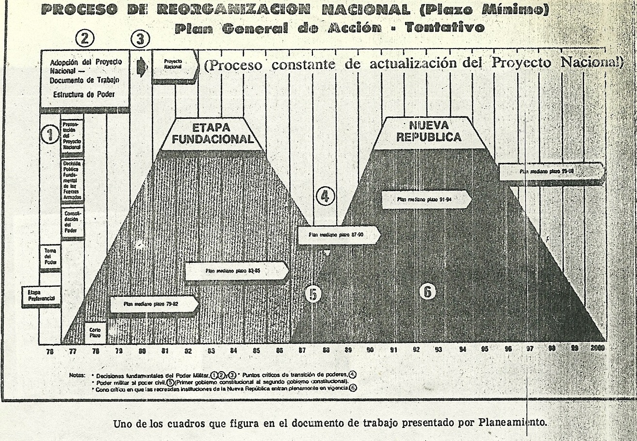Plan general de Accion -tentativo