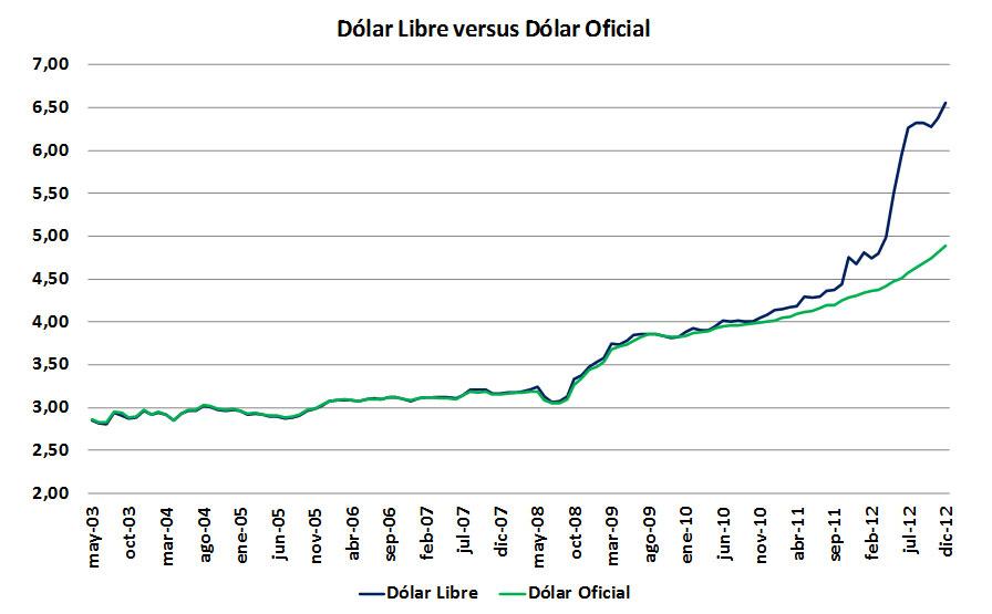 Dolar HOY Cotización Dolar BLUE y Oficial en Argentina ...