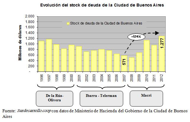 Stock-de-deuda