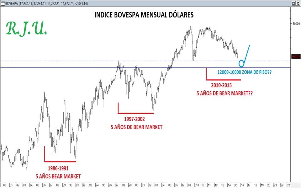 ciclo bear de brasil